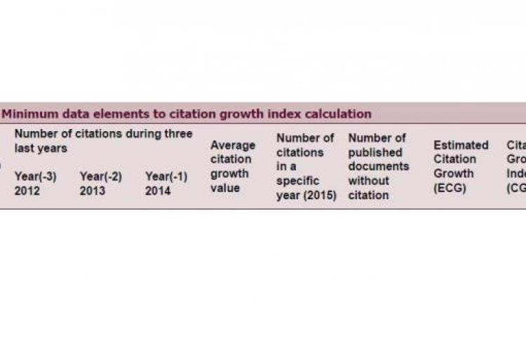 Citation Growth Index