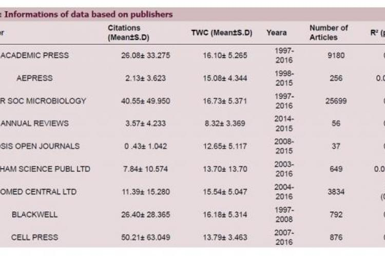 Information of data based on publishers