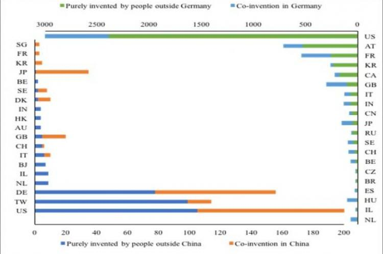 Distribution of co-inventors in Germany and China