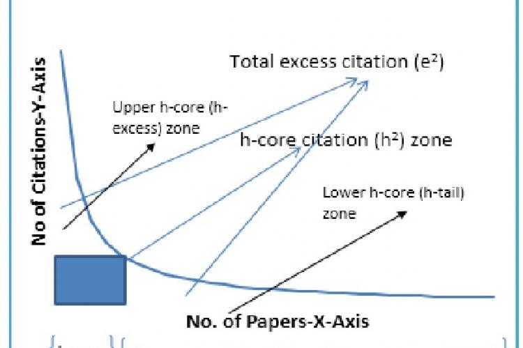 Three h-zones (excess, core and tail) in a citation-paper graph