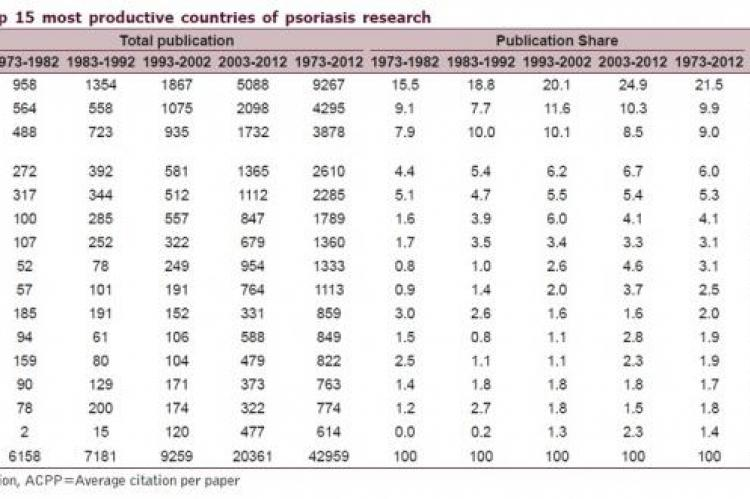 Top 15 most productive countries of psoriasis research