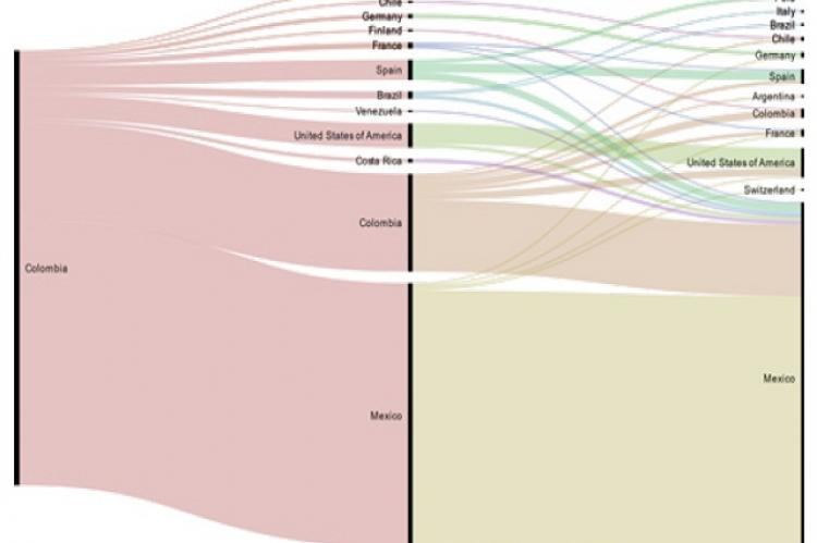 Academic career of Colombian researchers' members of the SNI