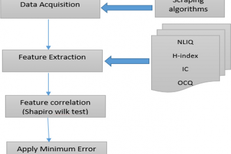 A high level view of methodology.