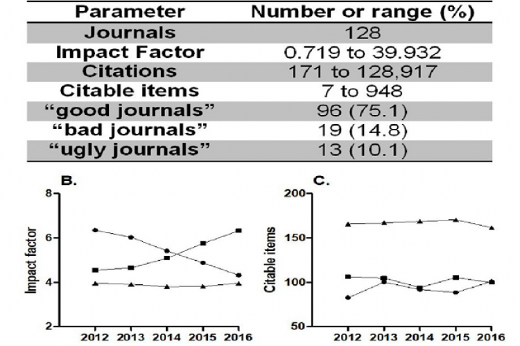 Main characteristics of the groups of journals.
