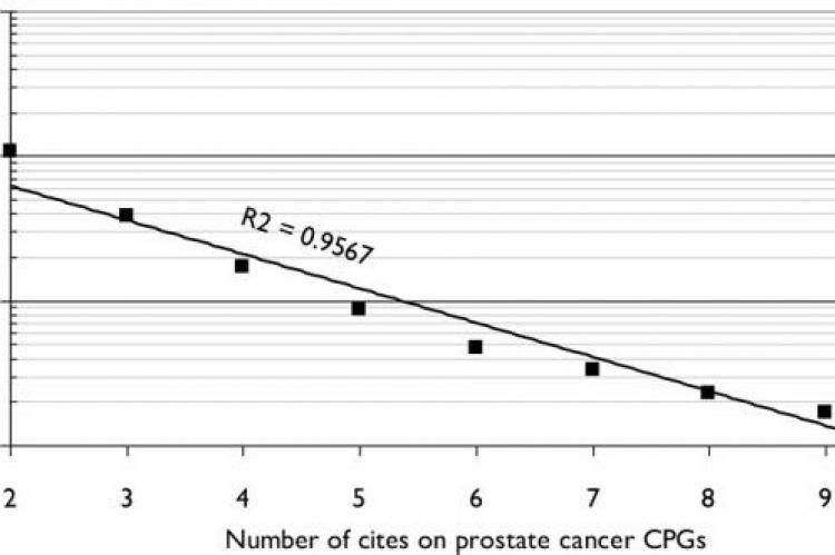 Numbers of cited CPG references in prostate cancer with given numbers of cites