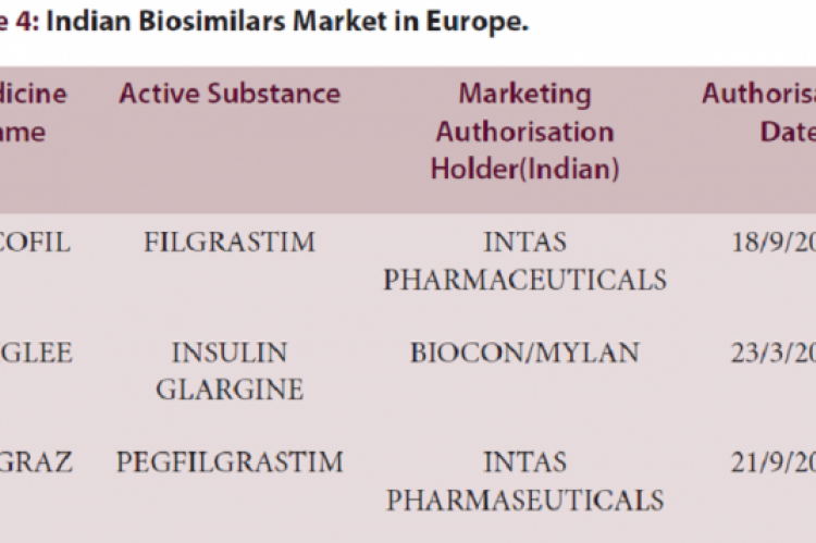 Table 4: Indian Biosimilars Market in Europe