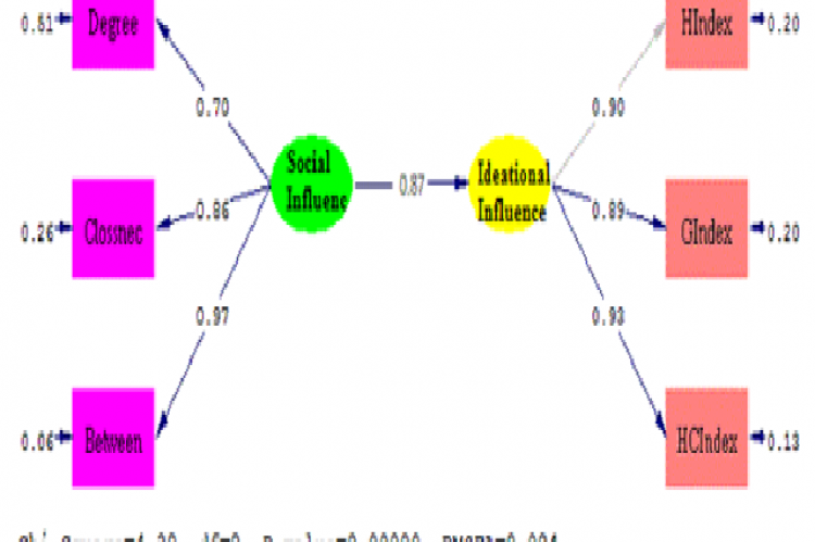 The standard structural modelling based on the significance of coefficients: Social influence (SI), Ideational influence (II)