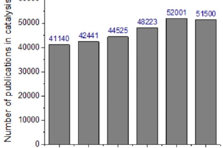 Yearly number of publications in catalysis science and technology, 2015-2020 (November 17, 2020). [Source: Scopus]
