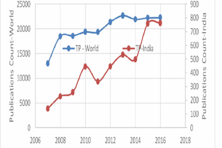 Comparative Growth Rates in Robotics Research 2007-16: World vs India
