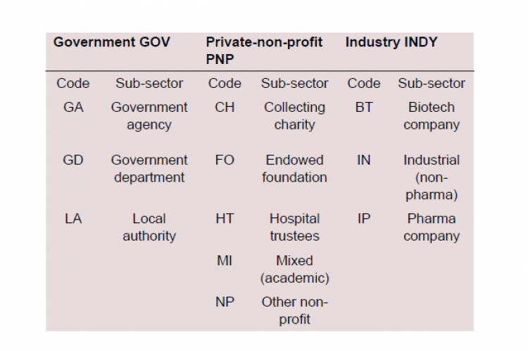 Table of sectors and sub-sectors for research funding agencies with codes.