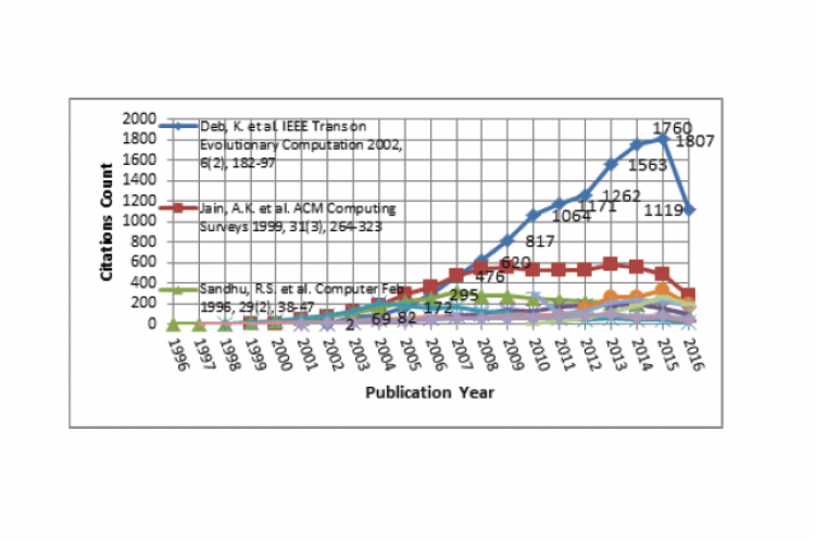 Citation Life Cycle of Top 10 Highly Cited Papers in Computer Science by Publication Year: 1996-2015