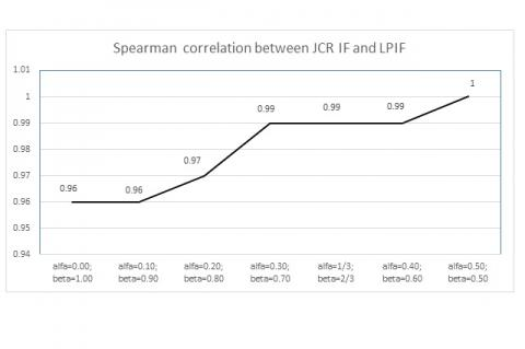 Spearman's ρ coefficient between JCR and LPIF for different values of α and β