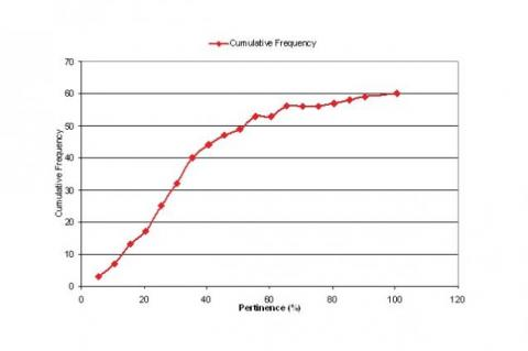 Cumulative Frequency Distribution of Pertinence for the Study