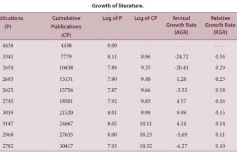 Growth of Literature