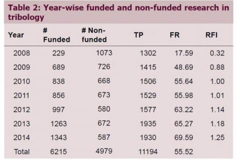 Year-wise funded and non-funded research in tribology