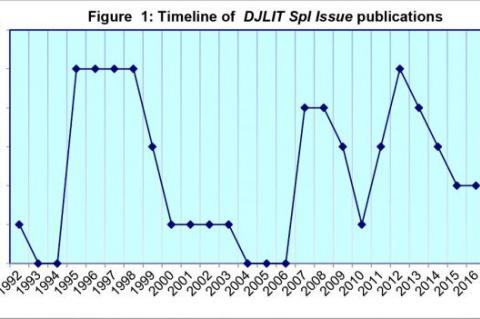 Time lilne of DJLIT Spl issue publications.