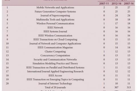 Top 20 Most Productive Journals in Mobile Cloud Computing Research during 2007-16