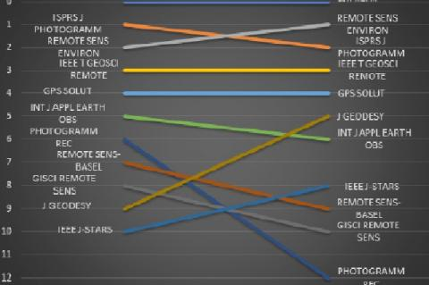 Bump chart for the top 10 JIF ranked remote sensing journals in comparison with SJR ranking