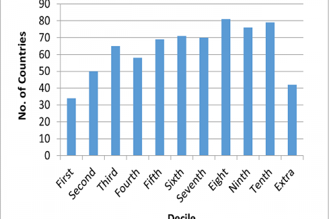 Number of countries in each decile of the ranked list of institutions.