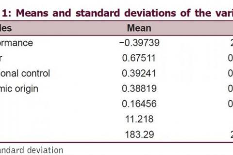 Means and standard deviations of the variables