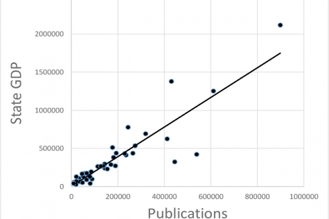 Scatter Plot of Pharmacy Publication vs. State GDP.