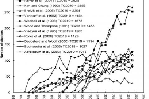 Citation history of the 11 classic articles in the Web of Science Category of anesthesiology (TC2019 ≥ 1,000)
