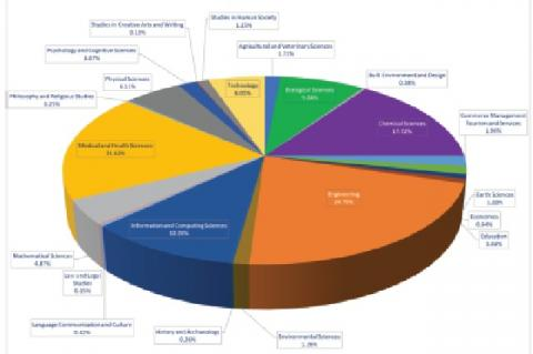 Discipline-wise distribution of research papers downloaded
