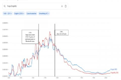 N-gram graph with Keywords frugal, frugality for period 1600 to 2019 (Original)
