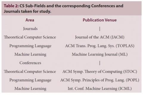 CS Sub-Fields and the corresponding Conferences and Journals taken for study
