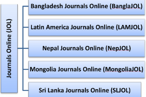 Figure 4: INASP-supported Journals Online (JOL) Projects