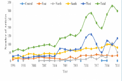 Growth of LIS Literature from Africa.