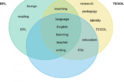 Venn diagram of the most frequently used words in the publication keywords in EFL, ESL, and TESOL