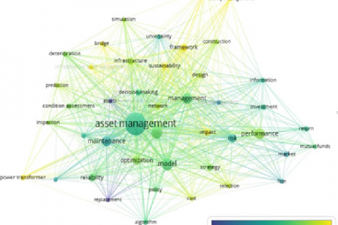 Keyword co-occurrence network on asset management over the years