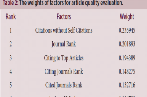 The weights of factors for article quality evaluation.
