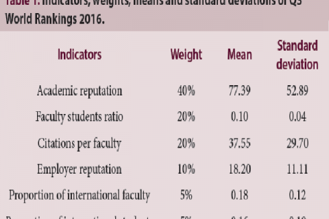 Indicators, weights, means and standard deviations of QS World Rankings 2016.