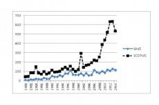 Growth of publications in lead-acid batteries during 1980-2010, WoS and SCOPUS DB