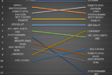 Bump chart for the top 10 JIF ranked remote sensing journals in comparison with SJR ranking.