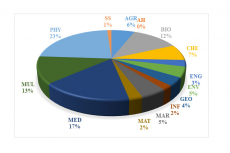 Discipline wise distribution of OA articles for collective data of institutions