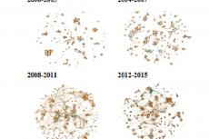 Evolution of project networks in health research – Uruguay – CVUy