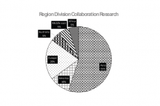 Regional Collaboration Research